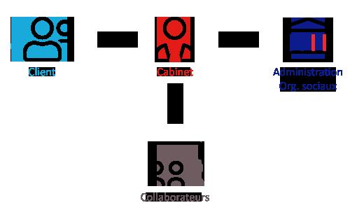 eic-2021-schema-acteurs-cabinet-0920